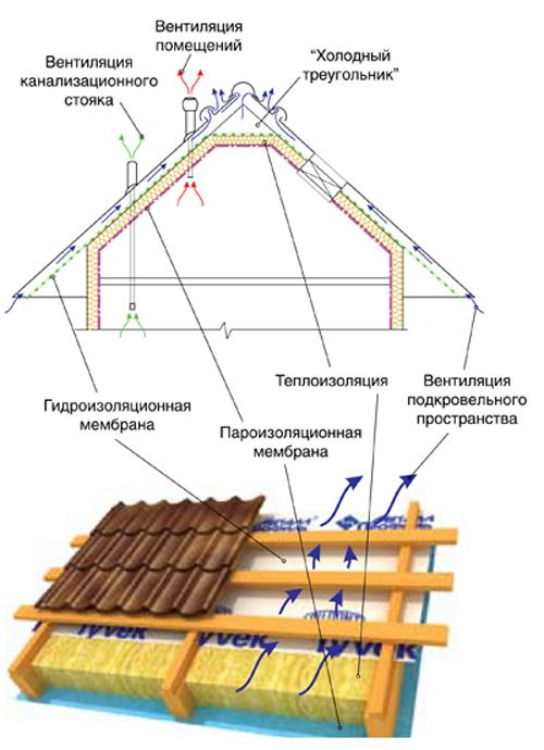 Схема утепления крыши из профнастила