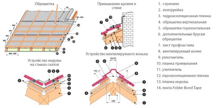 Схема элементов устройства кровли из профнастила