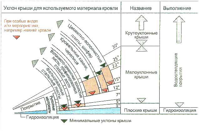 Определение угла наклона крыши.